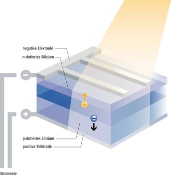 Photovoltaischer prozess